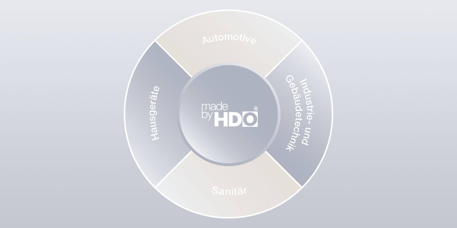 Übersicht über den HDO Branchenmix